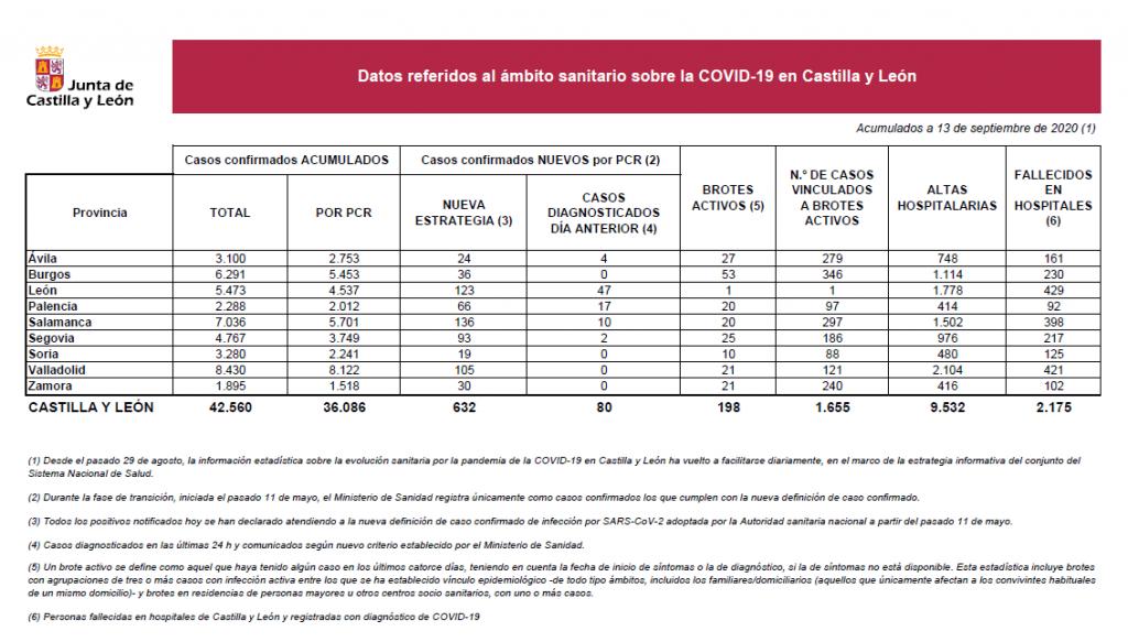 2020-09-13 Datos Coronavirus CyL - TiétarTeVe