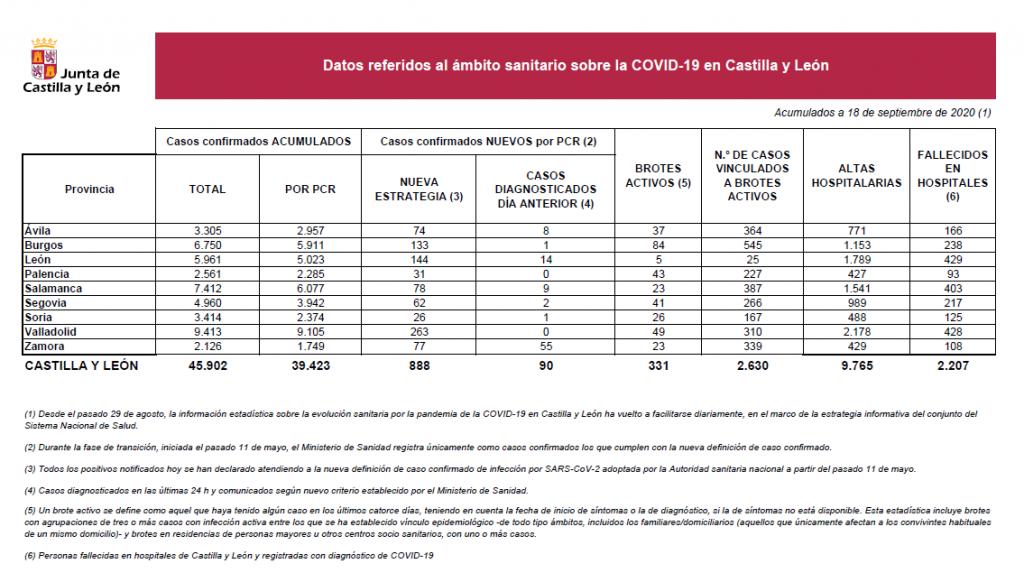 2020-09-18 Datos Coronavirus CyL - TiétarTeVe