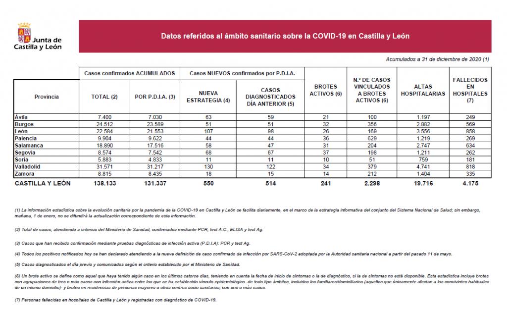 2020-12-31 Datos Coronavirus CyL acumulados - TiétarTeVe