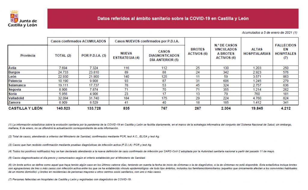 2021-01-05 Datos Coronavirus CyL - TiétarTeVe