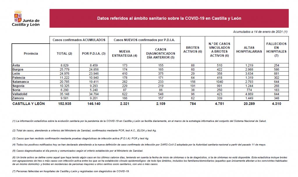 2021-01-14 Datos Coronavirus CyL - TiétarTeVe
