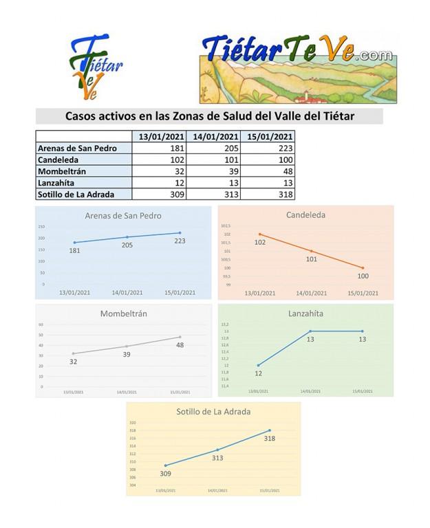2021-01-15 Casos Activos ValleDelTietar - TiétarTeVe