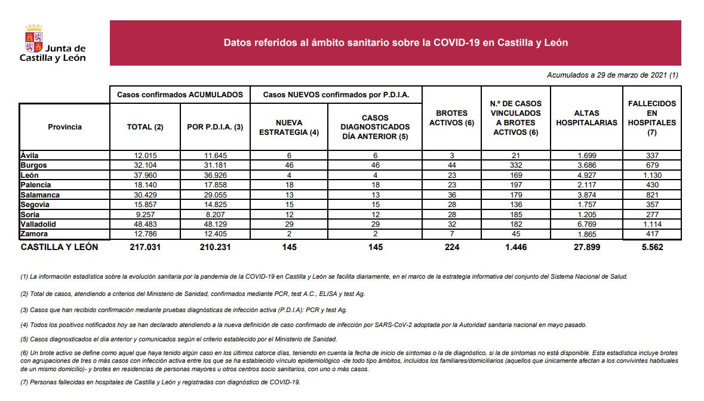 Datos Coronavirus COVID-19 en Castilla y León