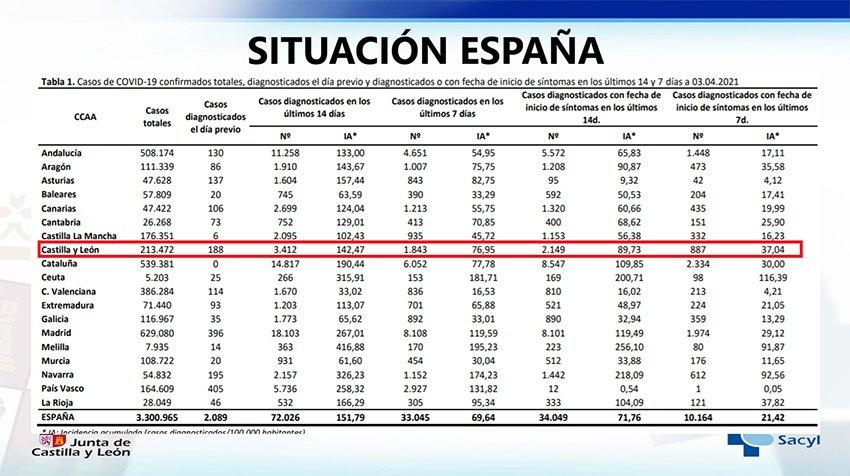 Situación COVID-19 en España