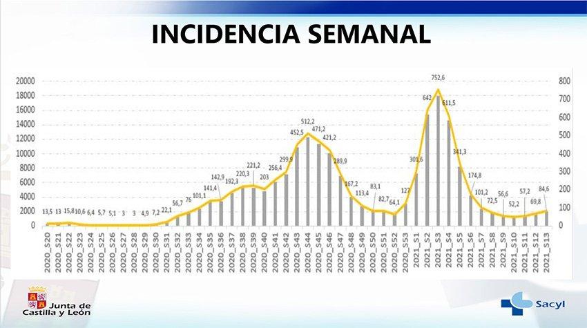 Incidencia Semanal Covid-19 en Castilla y León