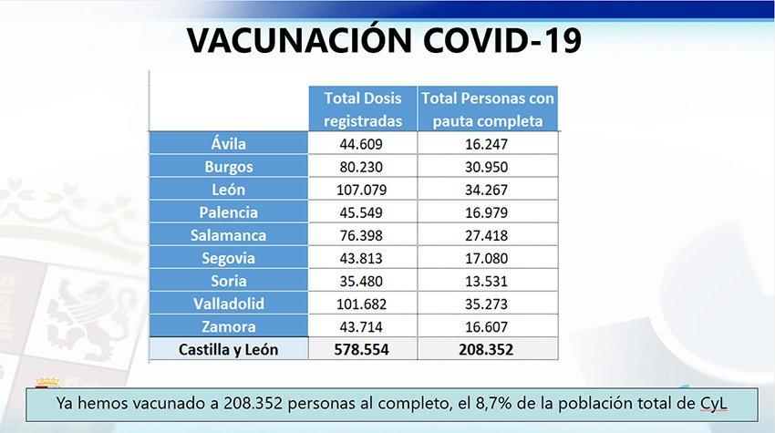 Vacunación Covid-19 en Castilla y León