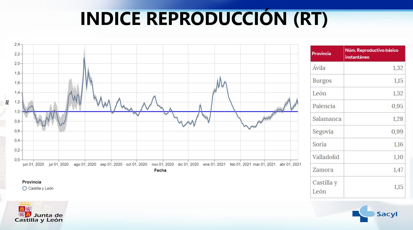 Índice de Reproducción COVID-19 en Castilla y León