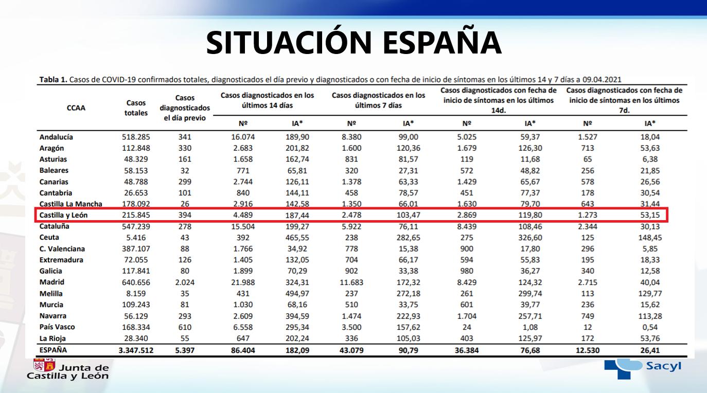 Situación COVID-19 en España a 9 de abril de 2021