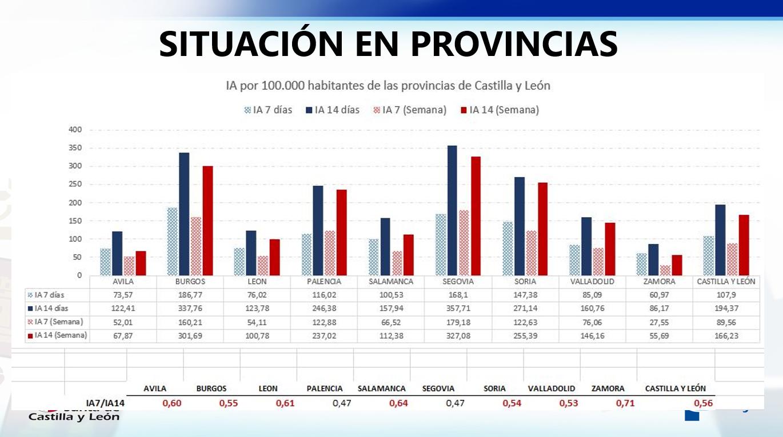 Situación en Provincias de Castilla y León - COVID-19