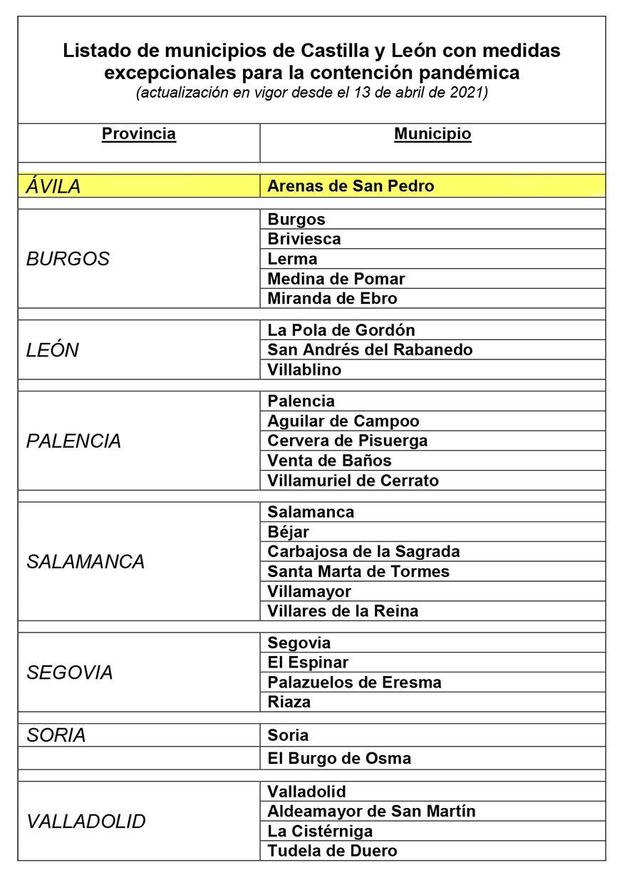 Listado de municipios de Castilla y León en los que se adoptan medidas sanitarias preventivas de carácter excepcional para la contención de la COVID-19.