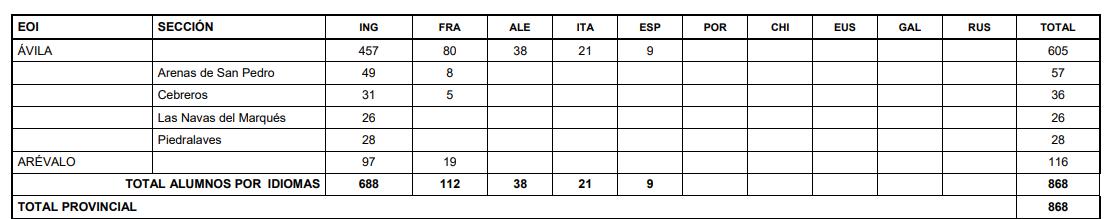 Alumnos por idiomas en las Escuelas Oficiales de Idiomas en Ávila durante el curso 2020-2021