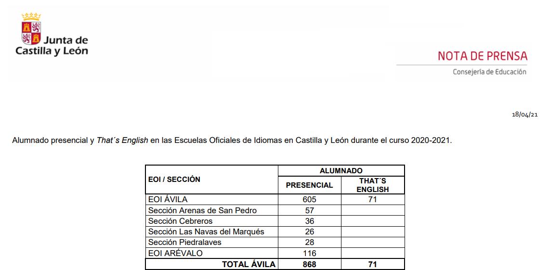 Alumnos en las Escuelas Oficiales de Idiomas en Ávila durante el curso 2020-2021