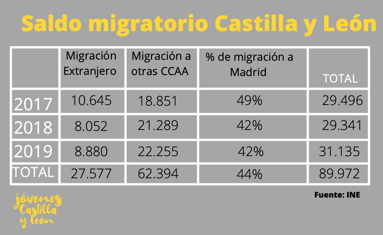 Saldo migratorio en Castilla y León - Jóvenes Castilla y León