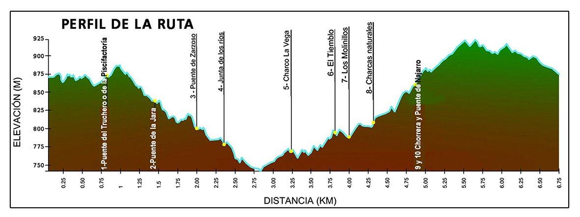 Perfil de la Ruta Entre Ríos - El Arenal